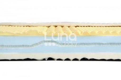 Prierez matracom NICOL, ktorý je zložený len z preverených a osvedčených materiálov = lenivých pien dvoch rôznych stupňov tvrdosti.