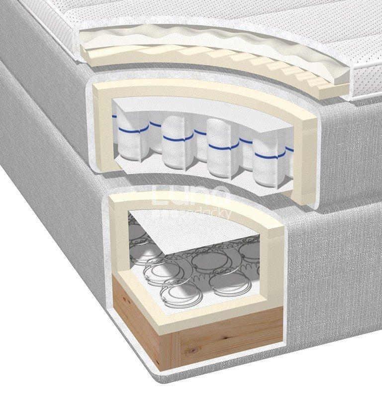 Kontinentálna posteľ ORIGINAL BOX BED prierez
