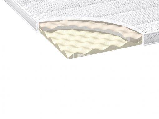 Kontinentálna posteľ ORIGINAL BOX BED, prierez vrchným matracom.